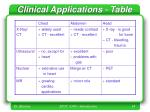 clinical applications table