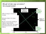 hvad vil det sige at rotere her ortogonal rotation