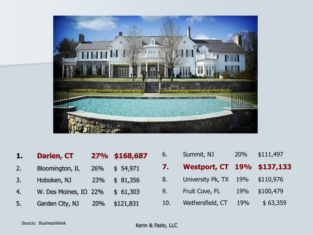 Darien, CT      27%  $168,687