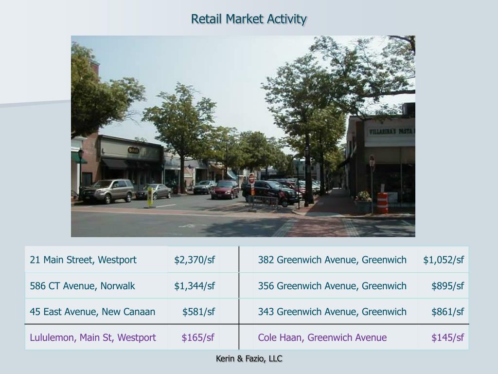 Retail Market Activity