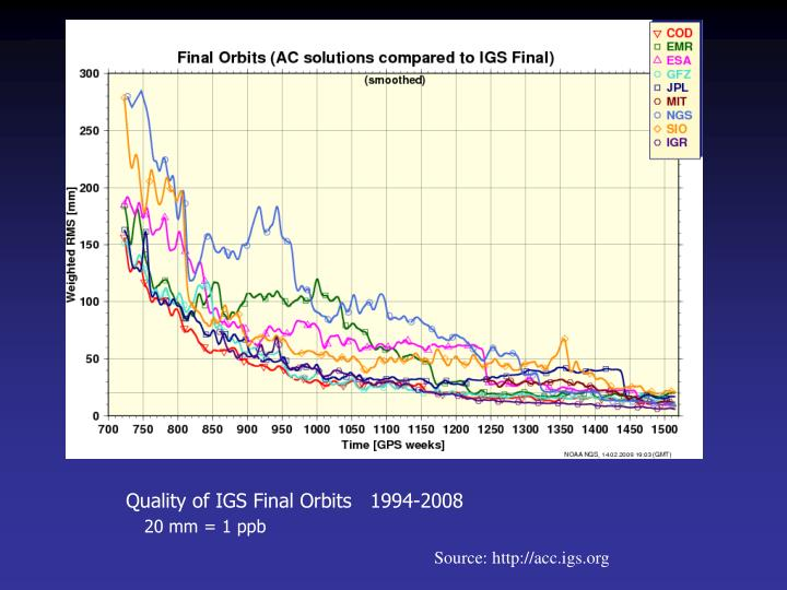 Quality of IGS Final Orbits   1994-2008
