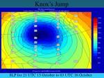 knox s jump