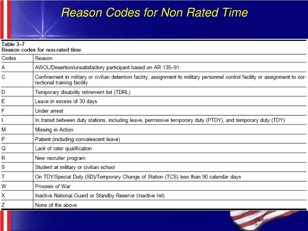 Reason Codes for Non Rated Time