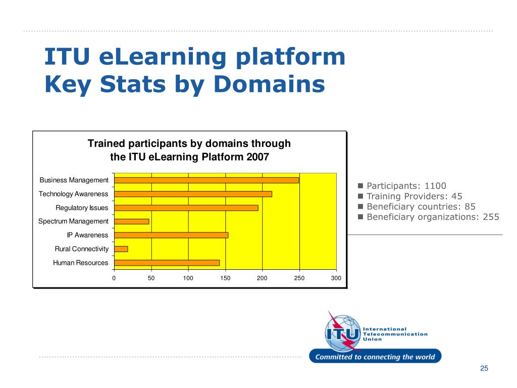 ITU eLearning platform