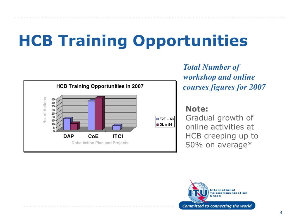 HCB Training Opportunities