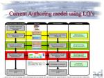 current authoring model using lo s
