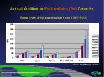 annual addition to photovoltaics pv capacity