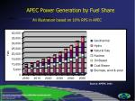 apec power generation by fuel share