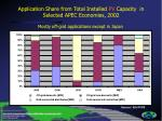 application share from total installed pv capacity in s elected apec economies 2002