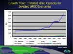 growth trend installed wind capacity for selected apec economies