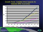 growth trend installed wind capacity for selected apec economies7