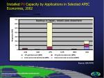 installed pv capacity by applications in s elected apec economies 2002