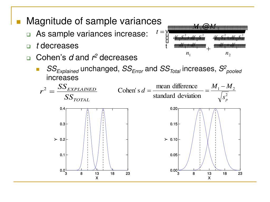 Magnitude of sample variances