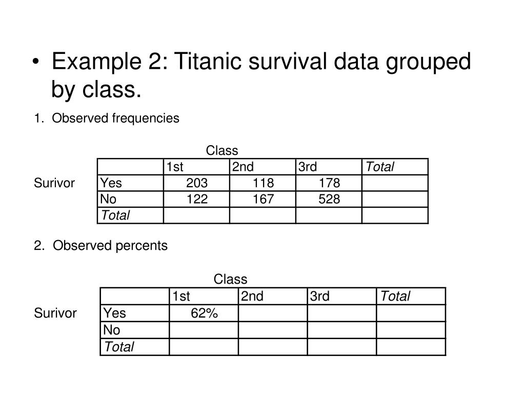 Example 2: Titanic survival data grouped by class.