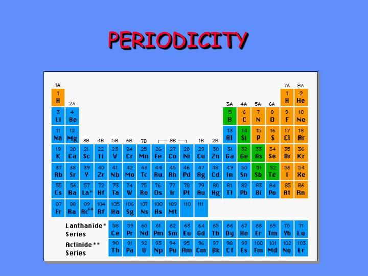 periodicity n.