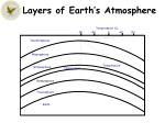 layers of earth s atmosphere