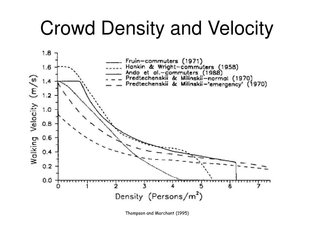 Crowd Density and Velocity