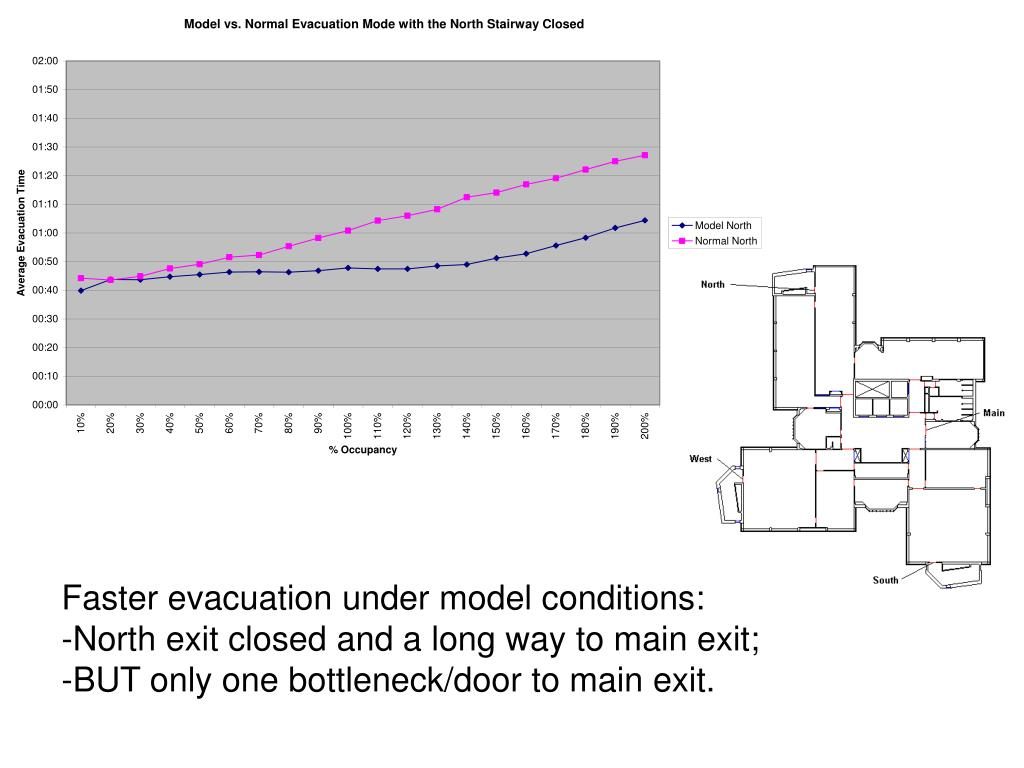 Faster evacuation under model conditions: