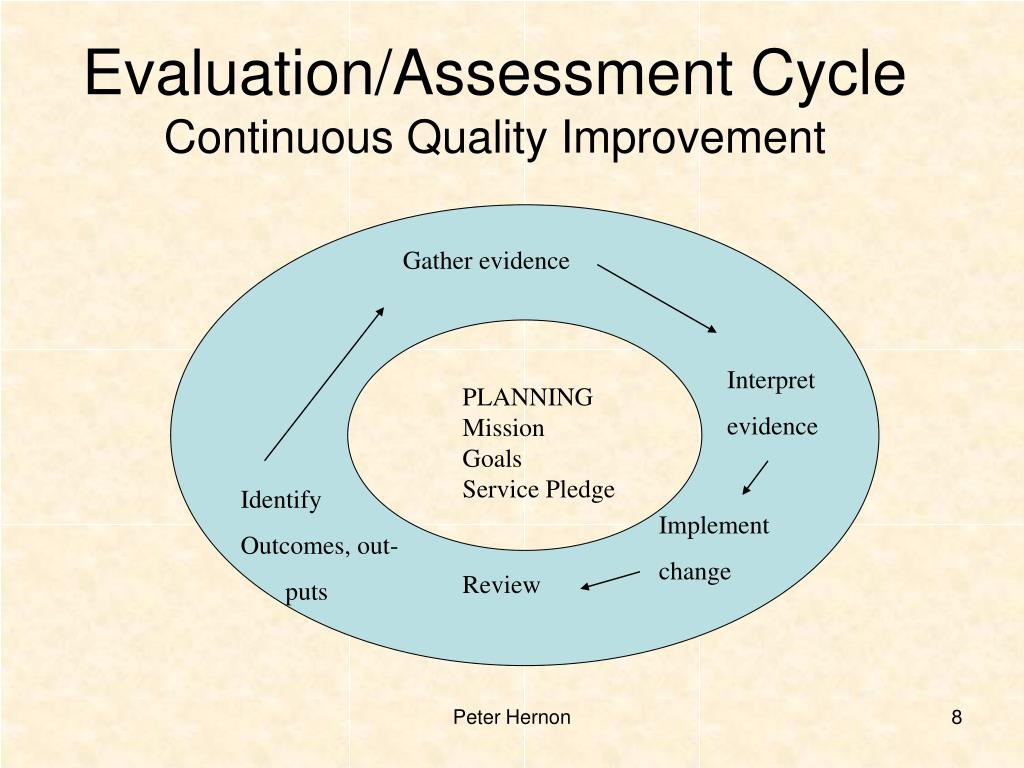 Evaluation/Assessment Cycle