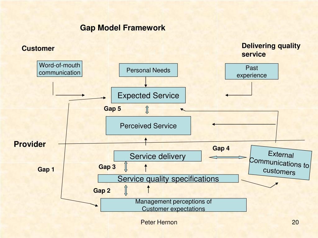 Gap Model Framework