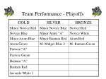 team performance playoffs
