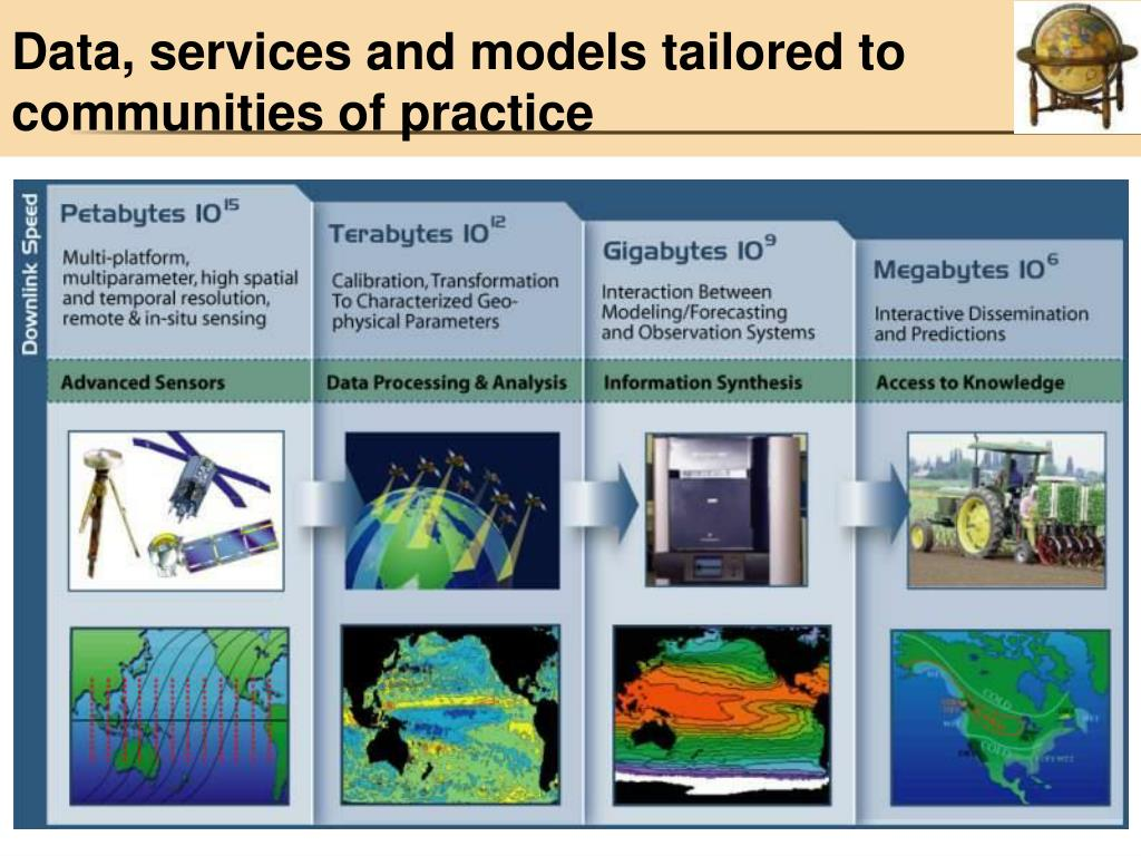Data, services and models tailored to communities of practice