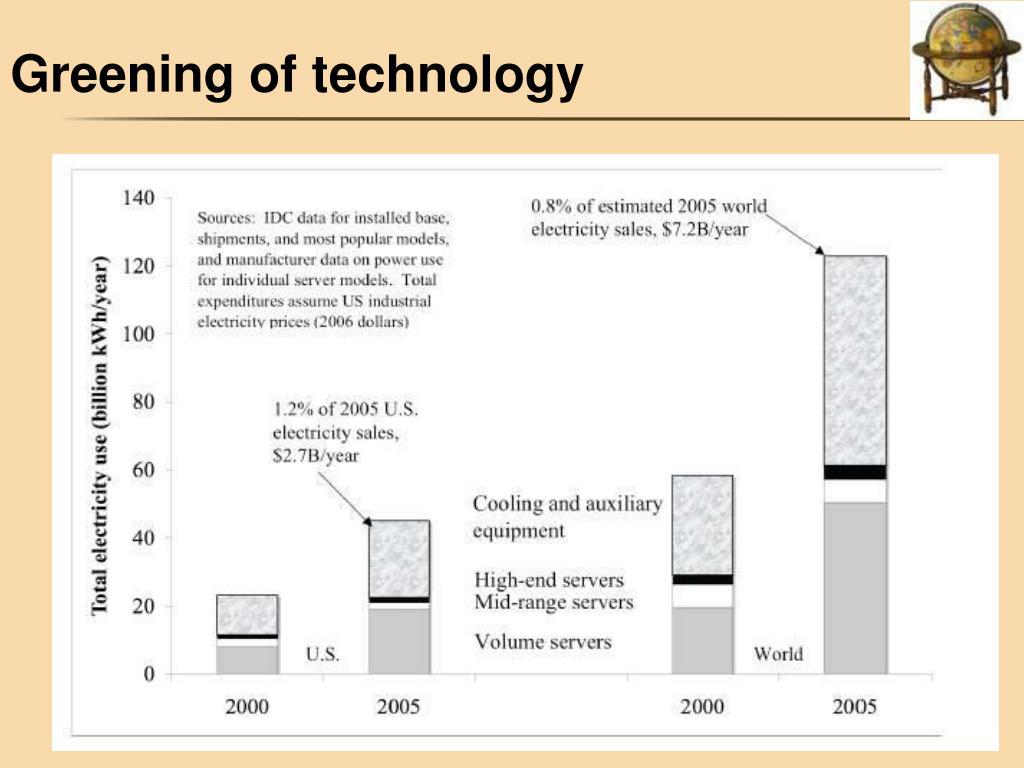 Greening of technology
