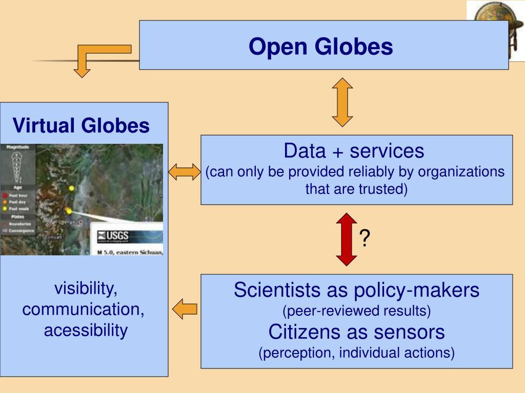 Open Globes