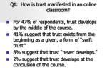 q1 how is trust manifested in an online classroom