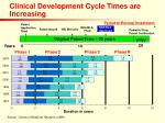 clinical development cycle times are increasing