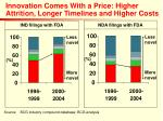 innovation comes with a price higher attrition longer timelines and higher costs