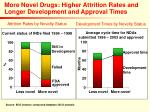 more novel drugs higher attrition rates and longer development and approval times