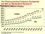 the pharmaceutical industry outspends the nih on biomedical research