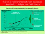 there is a relationship between insurance penetration and per capital income18