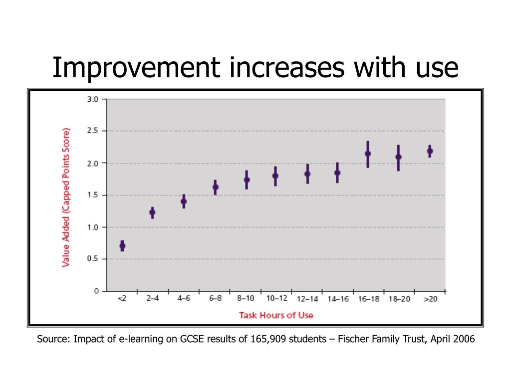 Improvement increases with use