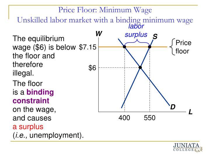 Ppt government price control policies and economic for Marke minimum