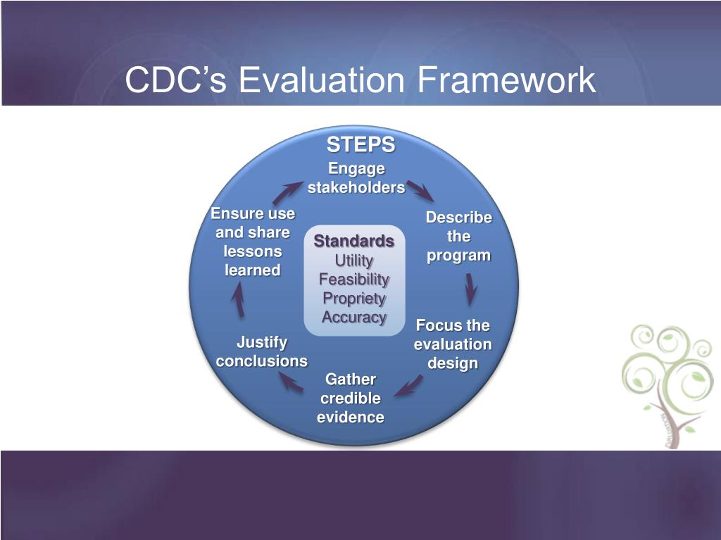 CDC's Evaluation