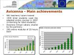 avicenna main achievements