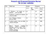 present and proposed emission norms for in use vehicles