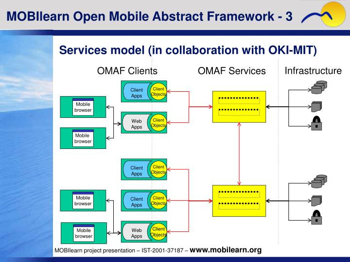 MOBIlearn Open Mobile Abstract Framework - 3