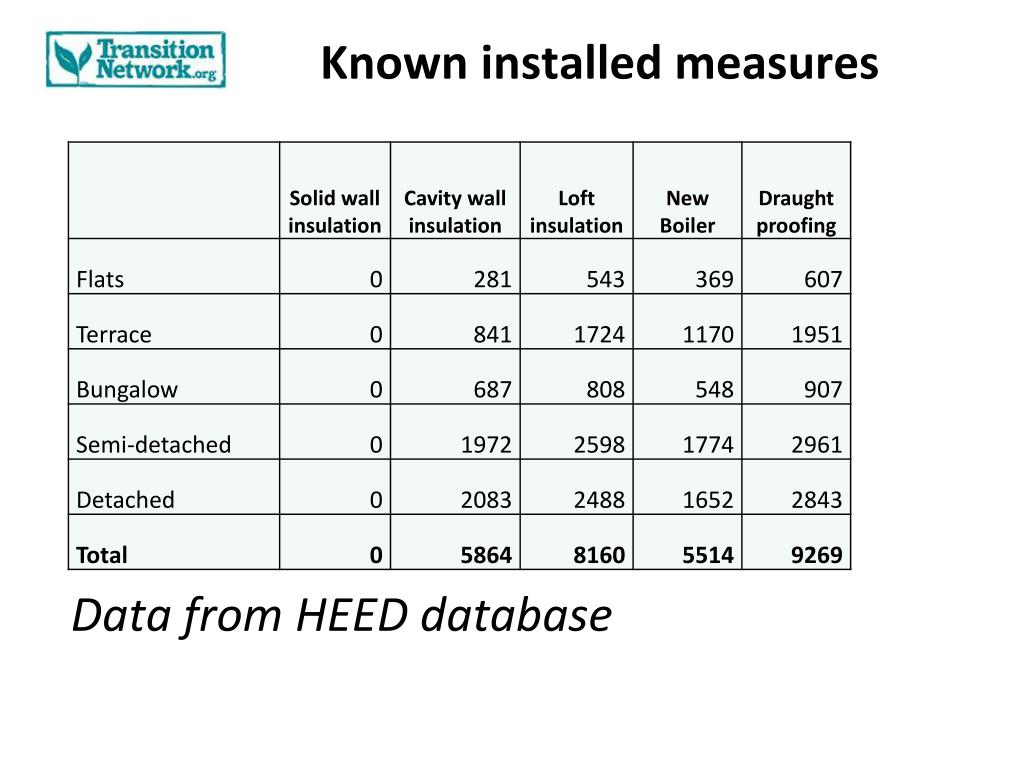 Known installed measures
