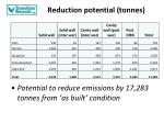 reduction potential tonnes
