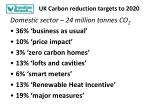 uk carbon reduction targets to 2020