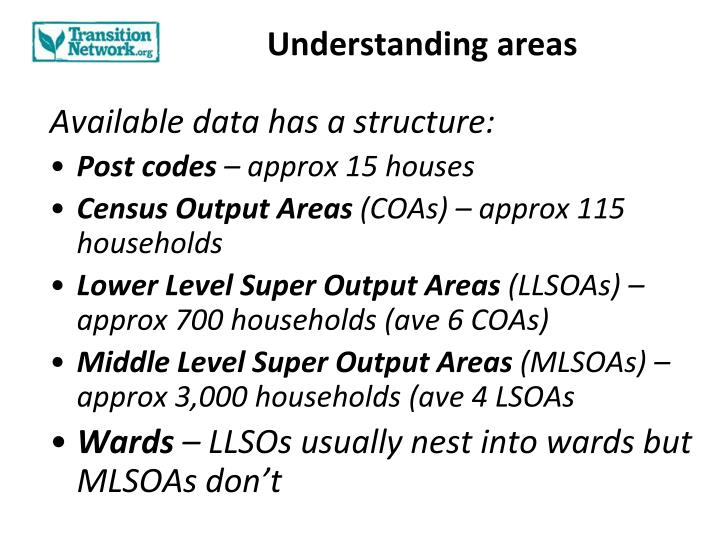 Understanding areas