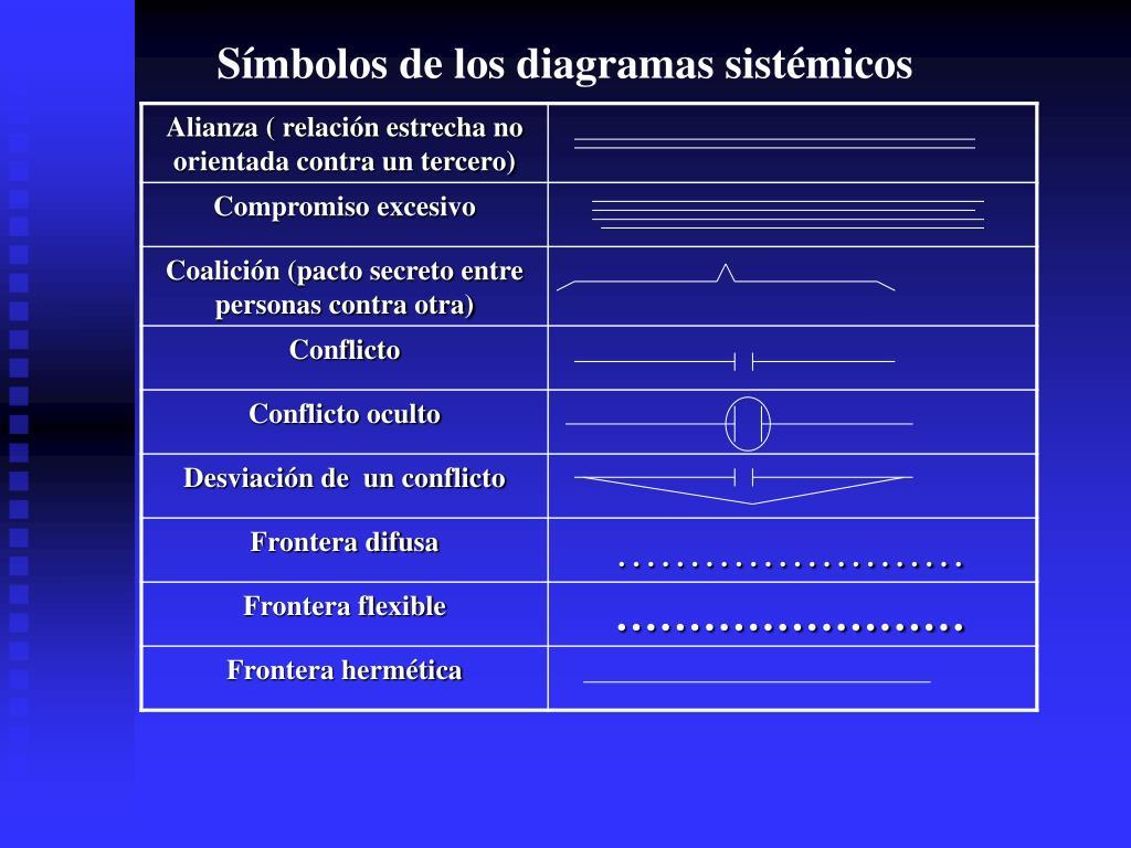 Símbolos de los diagramas sistémicos