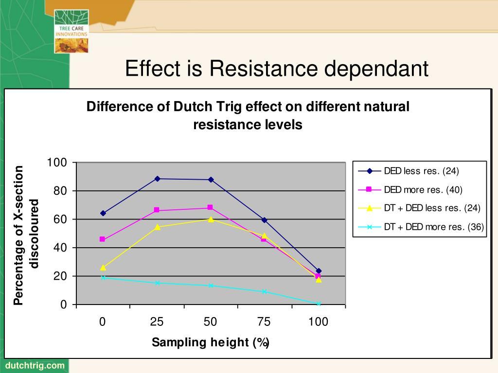 Effect is Resistance dependant