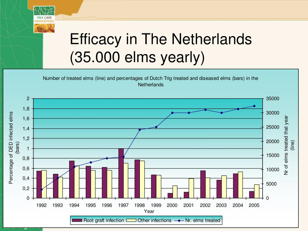 Efficacy in The Netherlands (35.000 elms yearly)