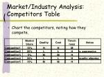 market industry analysis competitors table