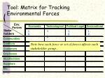 tool matrix for tracking environmental forces