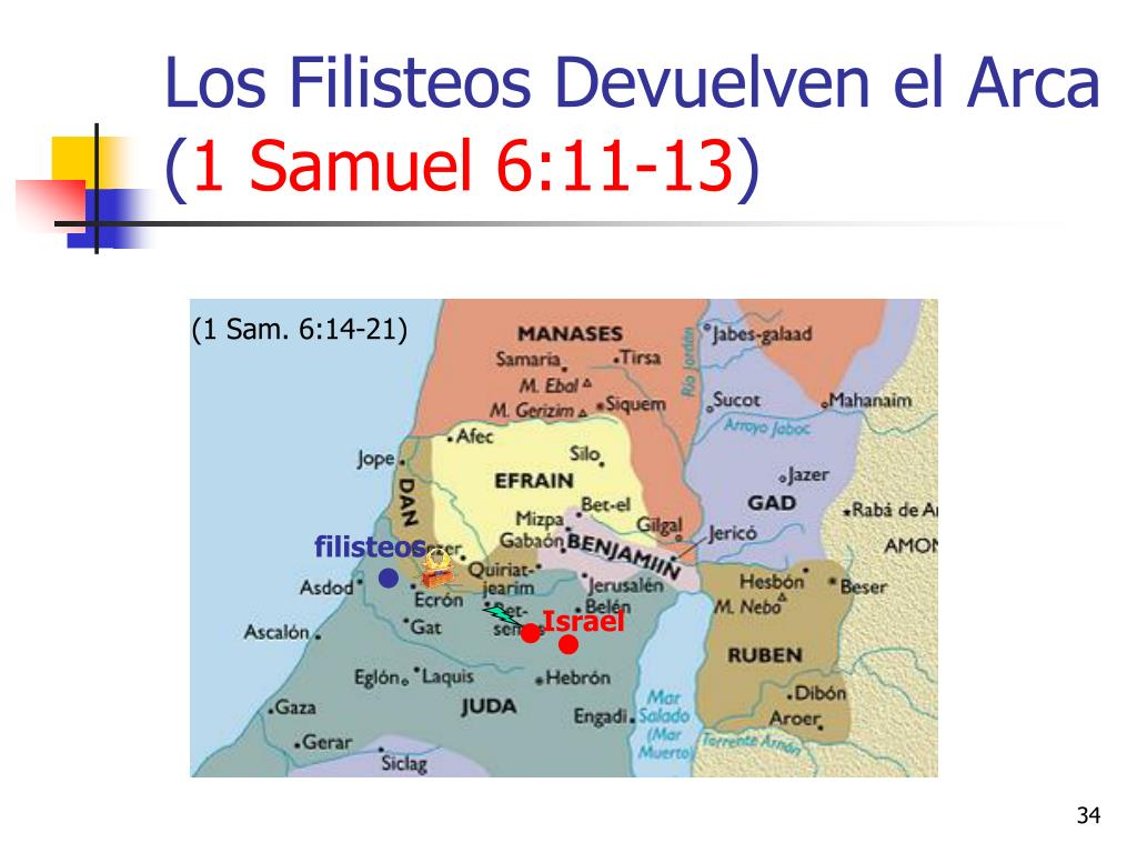 Los Filisteos Devuelven el Arca